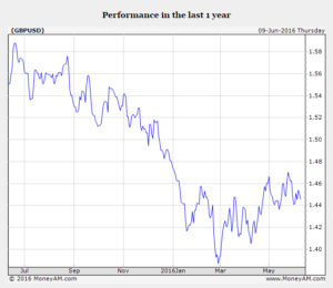 Pound-Declining